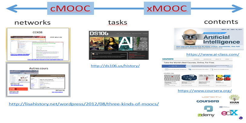 Stephen's Web ~ Online Learning and MOOCs: Visions and